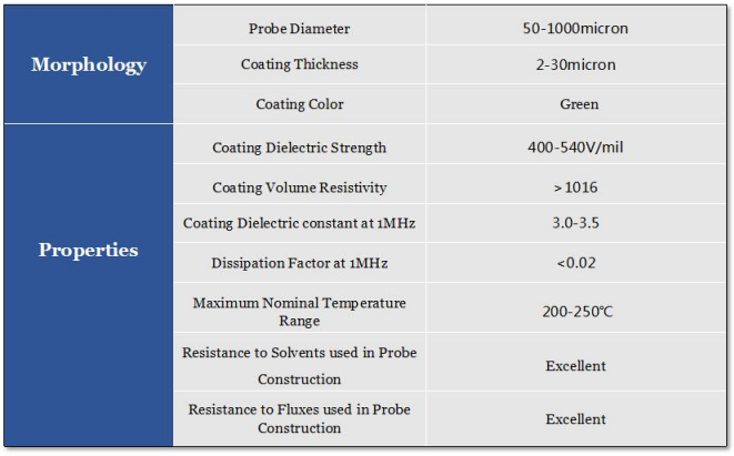 tungsten needle parameters