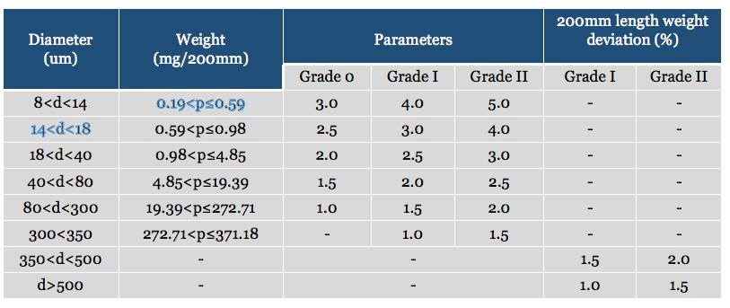 thin tungsten wire parameters